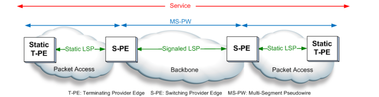 mpls-tp-transport-network