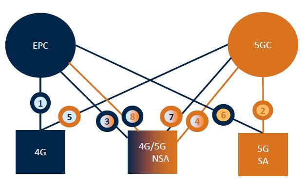5G Core Migration Maze