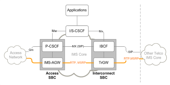 What is a Session Border Controller (SBC)?