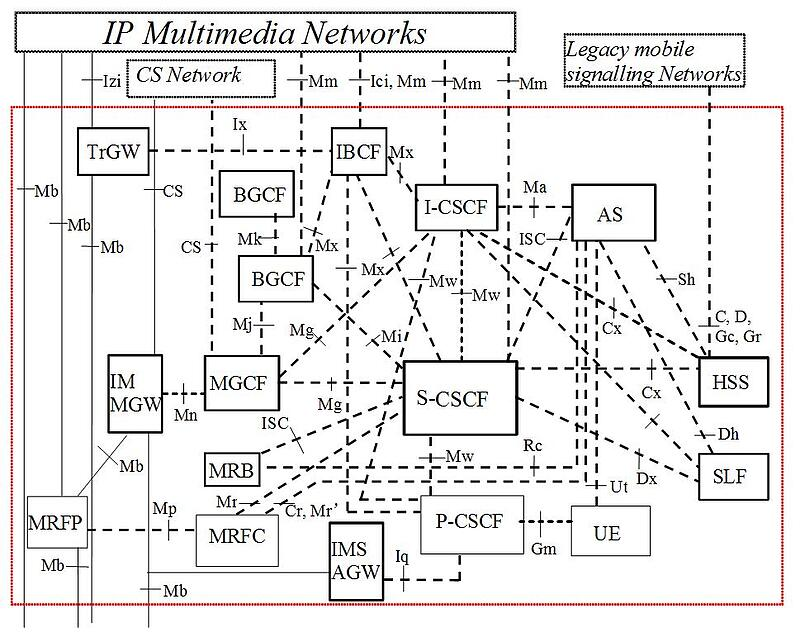 3gpp-ts-23-228-ims-core-reference-architecture-.jpg