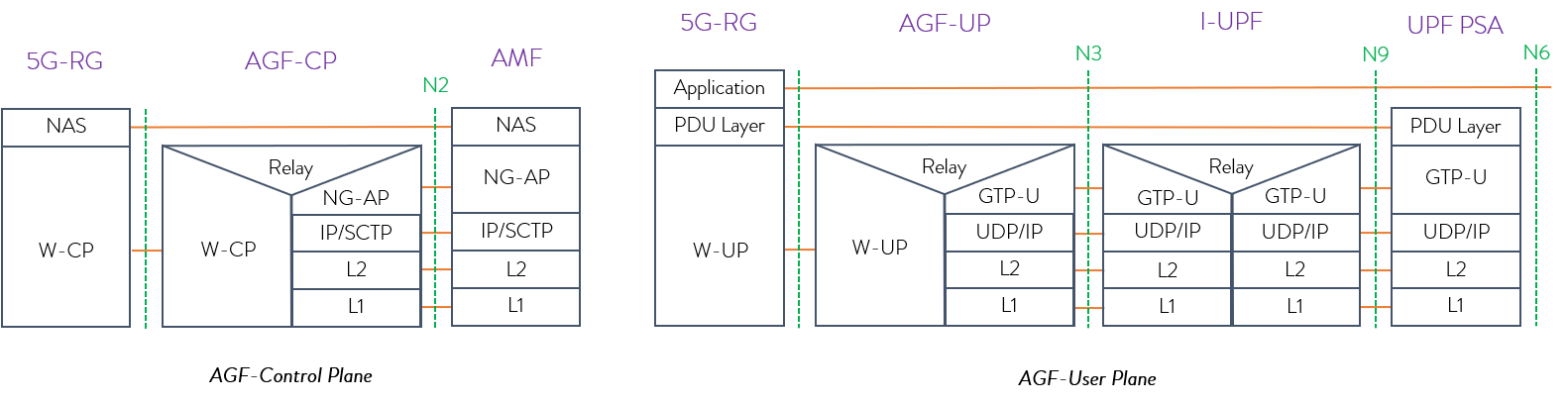 5g-rg-cp-up-protocol-stack
