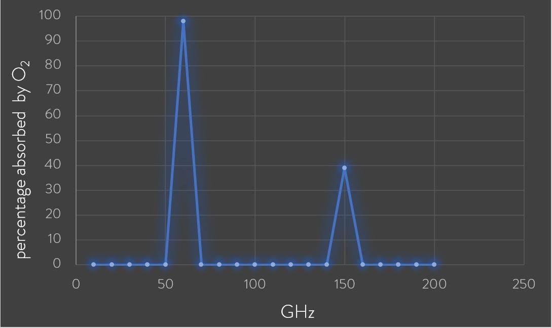 60GHz-Oxygen-Absorption-Band