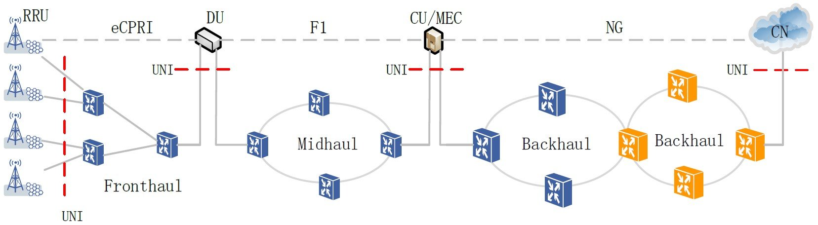 A transport network architecture for Independent CU and DU deployment