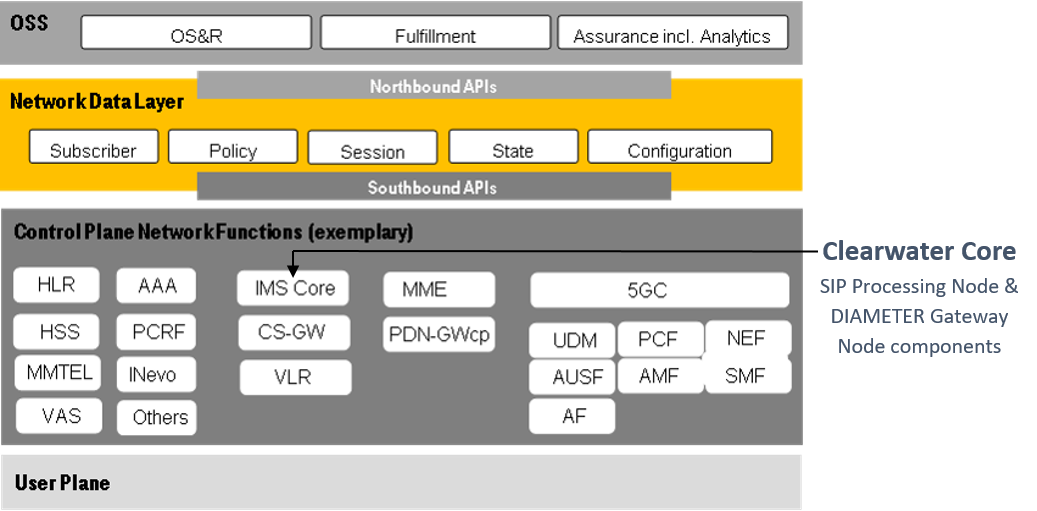 Clearwater-Core-in-Deutsche-Telekom-PoC-diagram