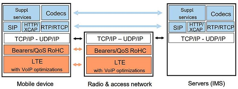 IR.92-Depiction-of-UE-and-Network-Protocol-Stacks-in-IMS-Profile-for-Voice.jpg