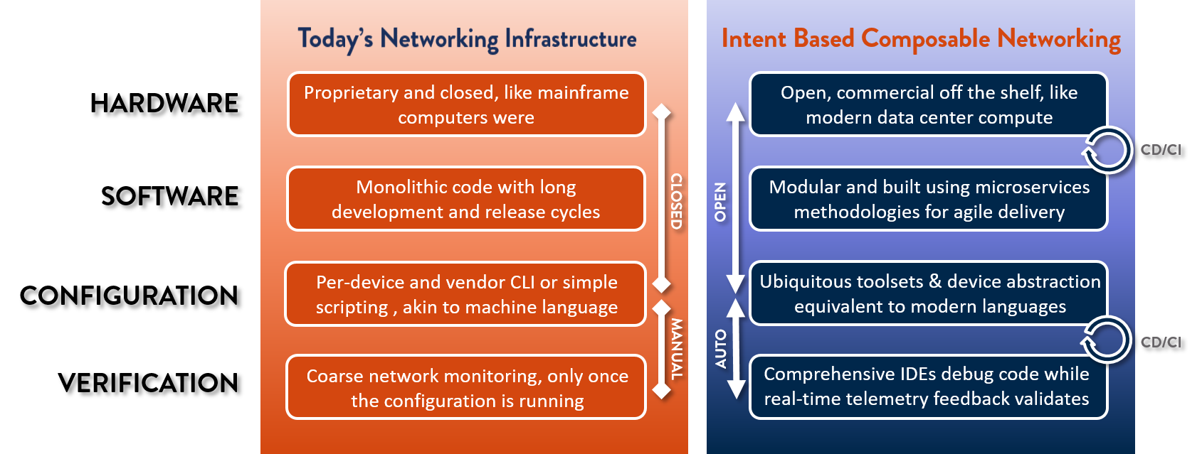 Intent-based-composable-networking