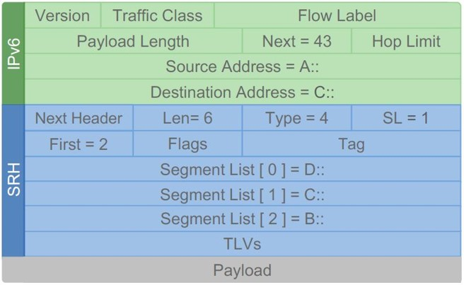 SRv6 SIDs making up a segment list inside a segment routing header within an IPv6 payload
