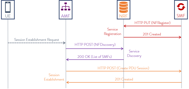 amf-nrf-smf-call-flow