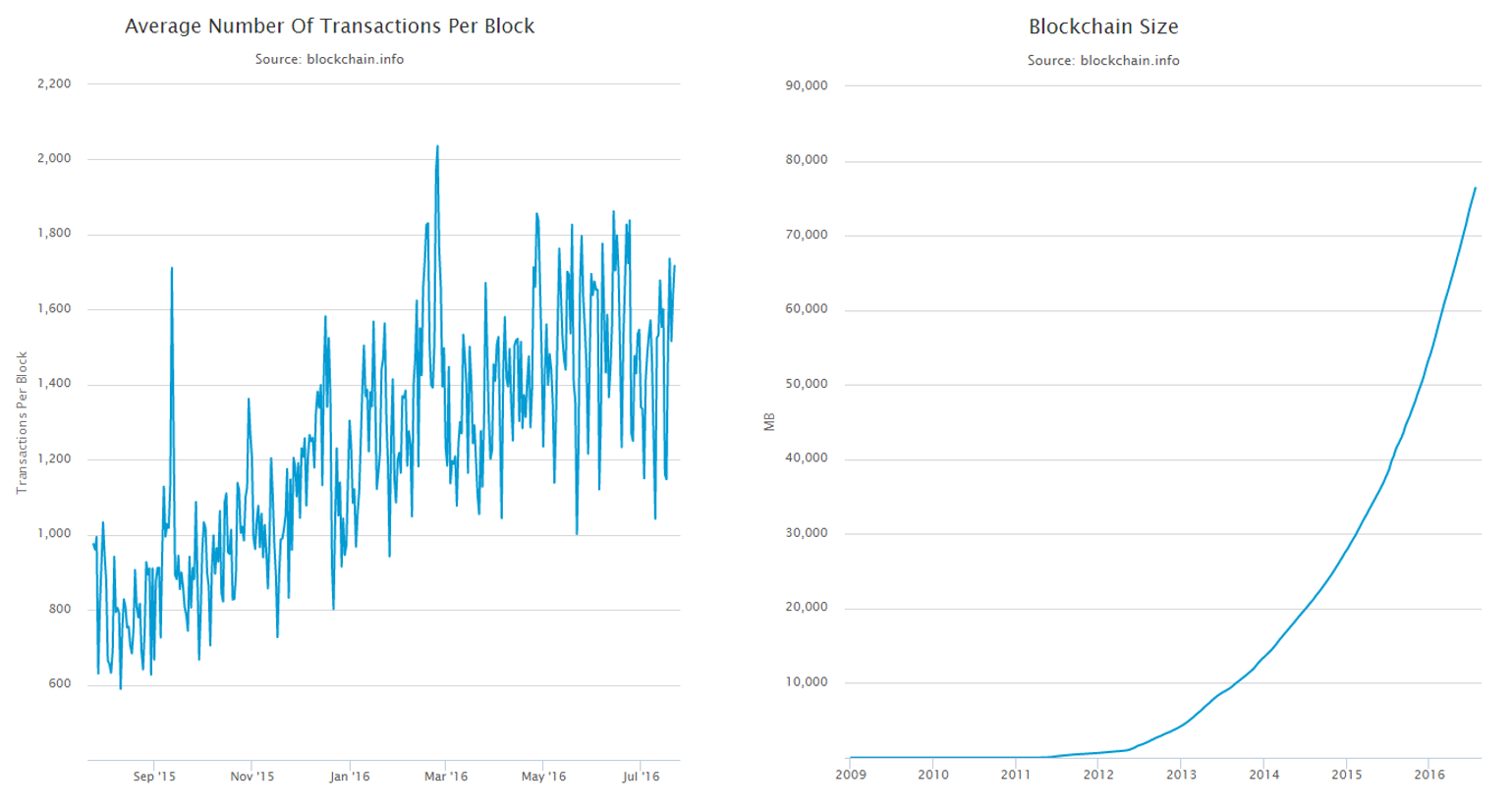 bitcoin-blockchain-transactions-and-size.png