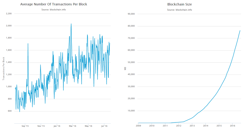Bitcoin Blockchain Transactions And Size