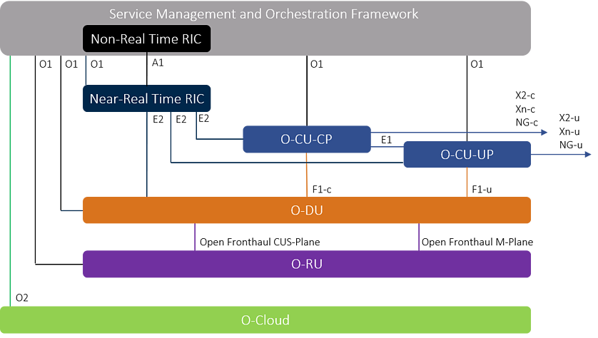 O-RAN-Logical-Architecture-Diagram