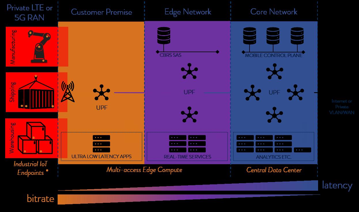 private-lte-5g-network