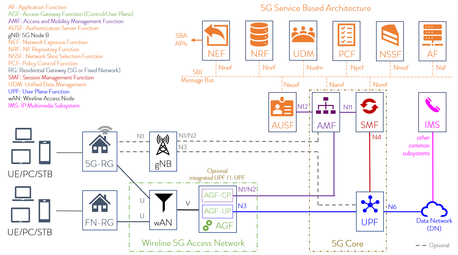 what-is-the-5G-access-gateway-function-network-diagram