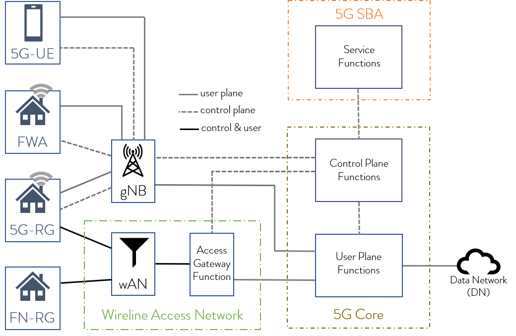 what-is-the-5G-wireless-wireline-access-wwa-diagram