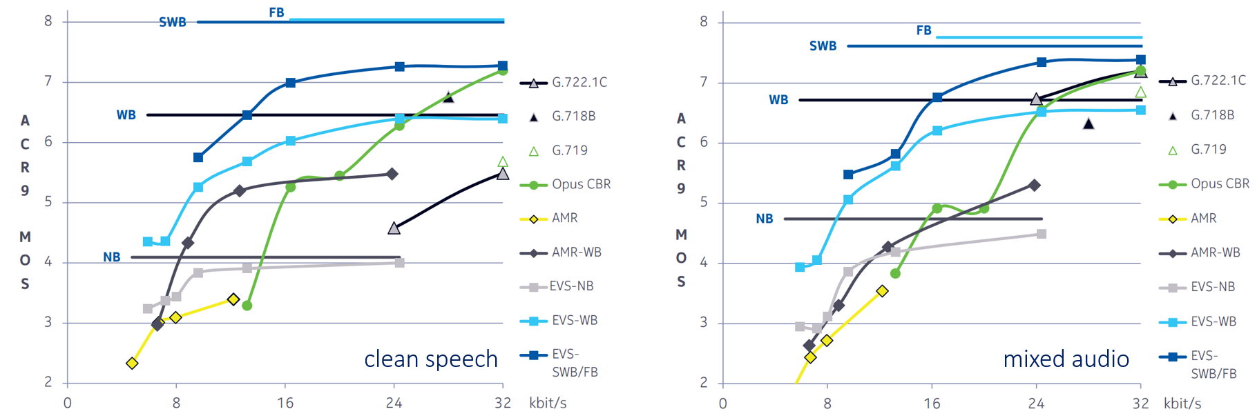 blog-speech-left-audio-right-evs-mos.png