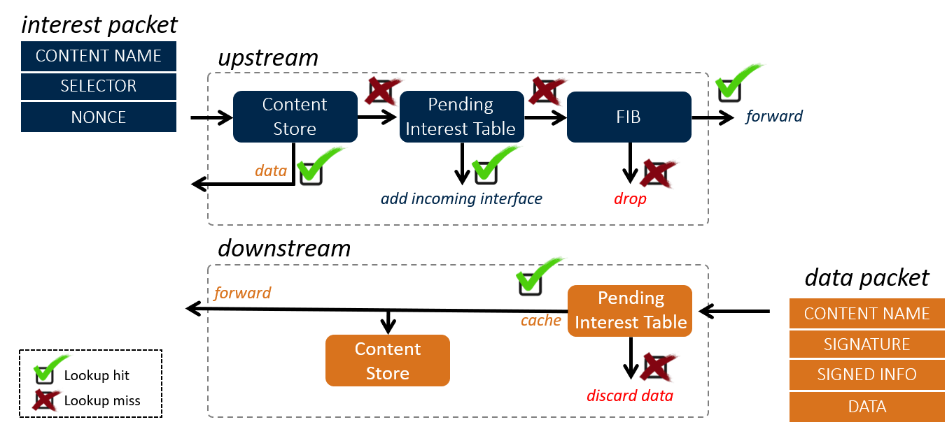 ccn-packet-and pipeline