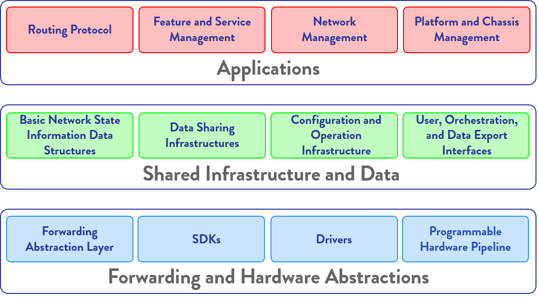 danos-functional-layers-and-components