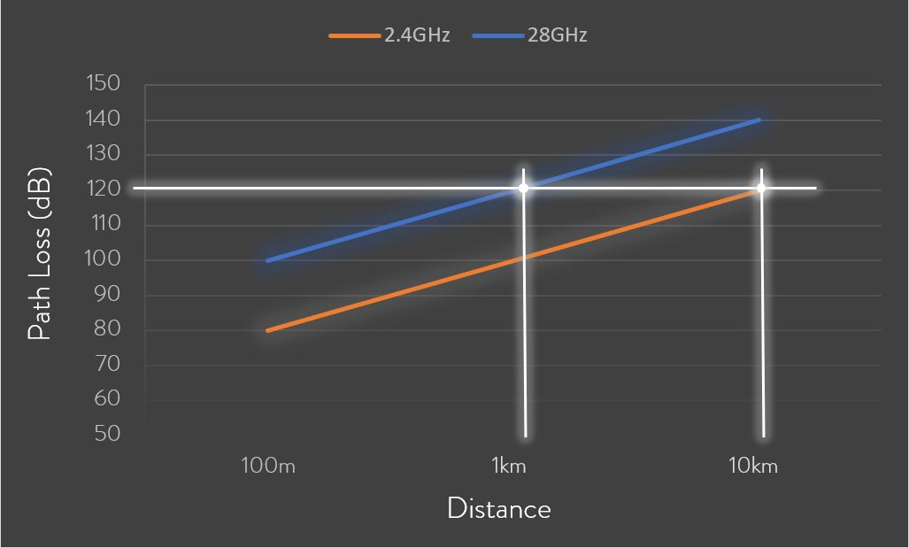 free-space-path-loss-2-and-28Ghz
