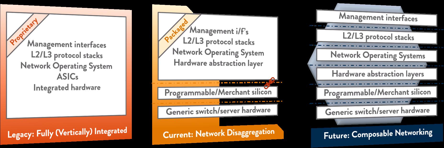 ibcn-blog-evolution-of-composable-networking