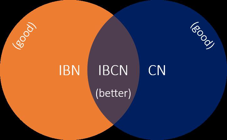 ibn-cn-ibcn-ven-diagram-blog