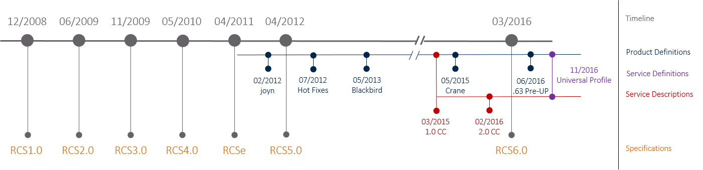 iot-rcs-up-timeline.png