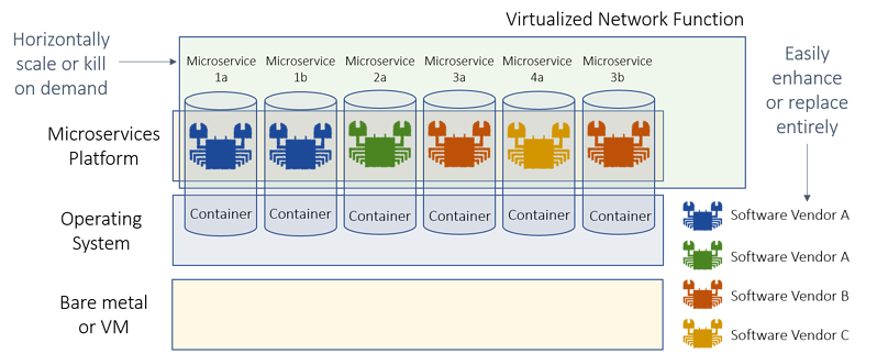 microservices-approach-to-building-vnfs.png