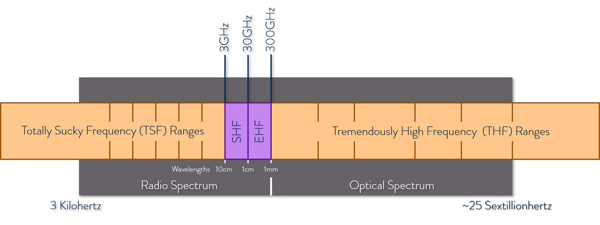 shf-ehf-frequency-bands-and-wavelengths