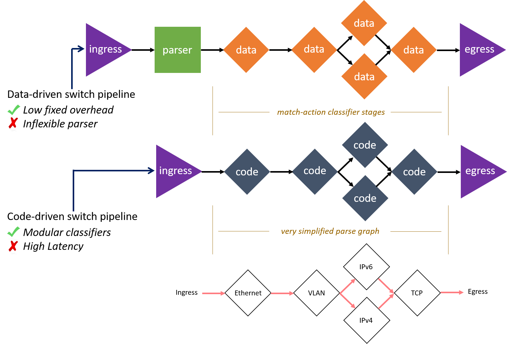 simplified-data-driven-code-driven-switch-pipeline