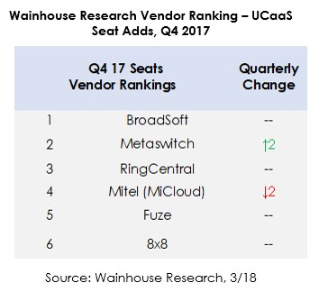 wainhouse-research-vendor-rankings-q4-17