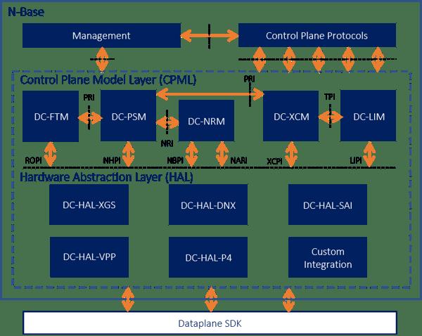 Broadcom-Dataplane-Integration-Diagram-c-1
