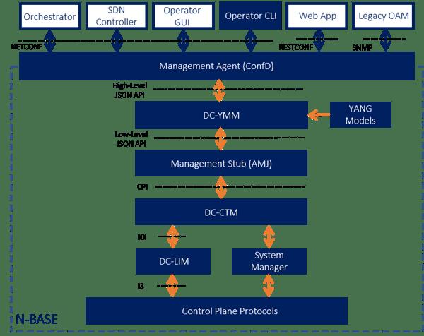 DC-Management-Diagram