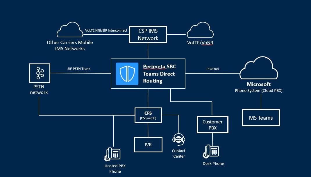 perimeta-teams-diagram