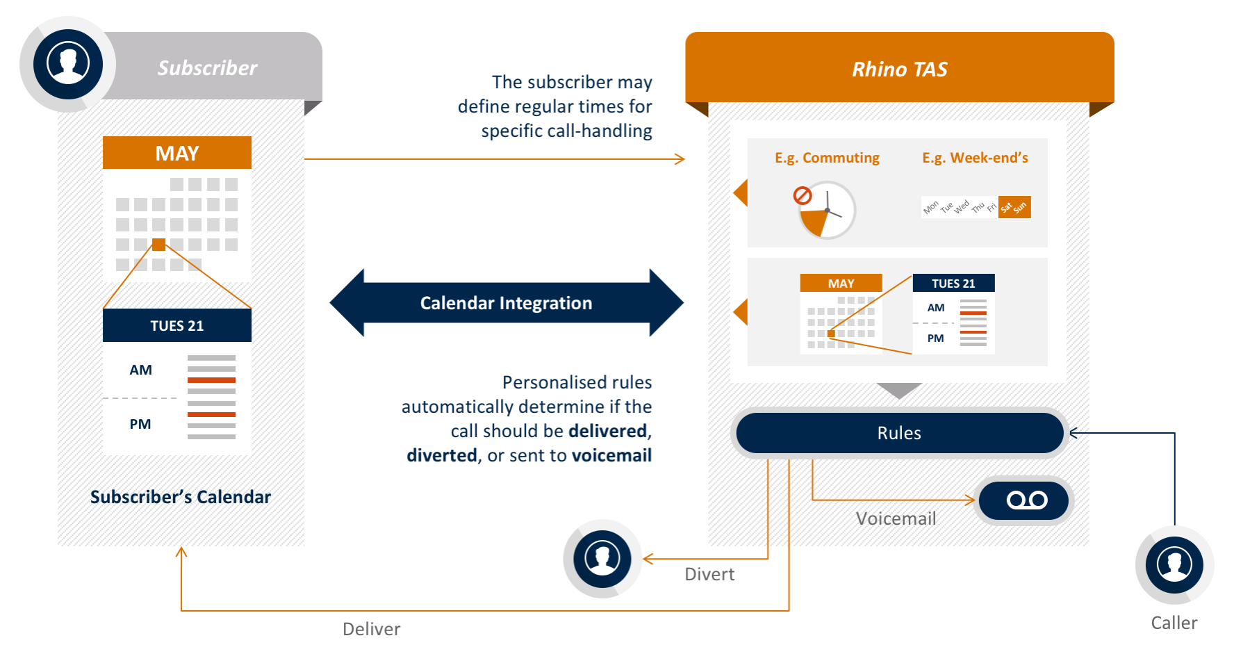 rhino-tas-app-calendar-based-call-handling