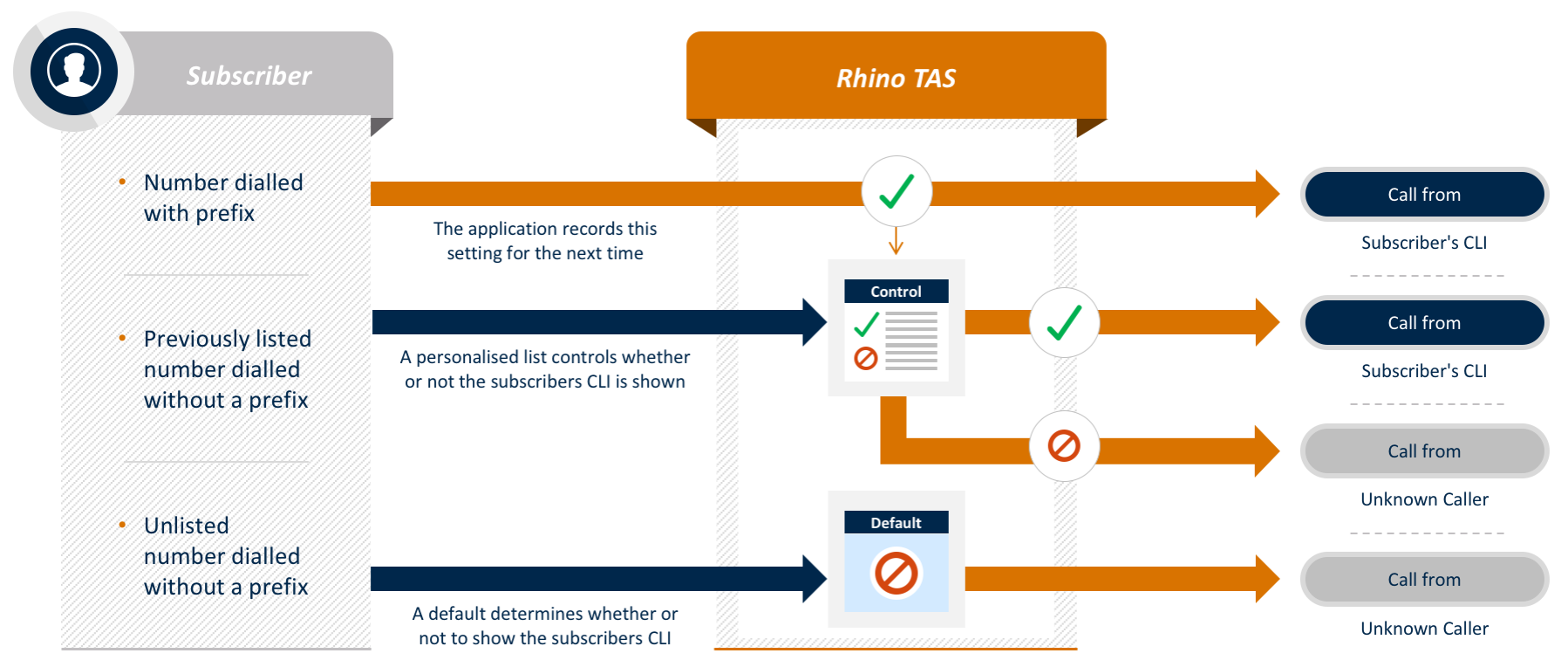 rhino-tas-app-call-identity-control