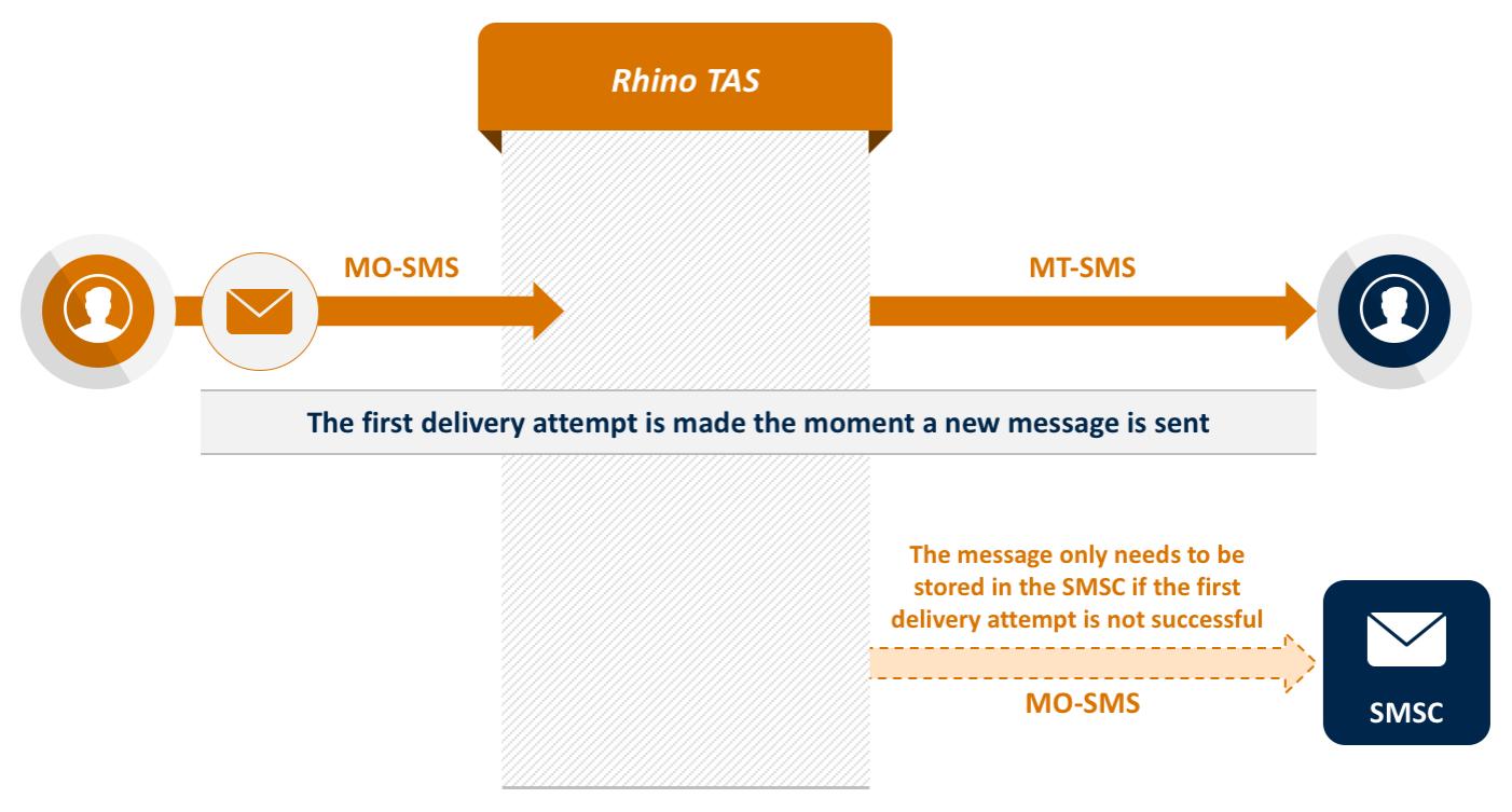 rhino-tas-app-flash-sms