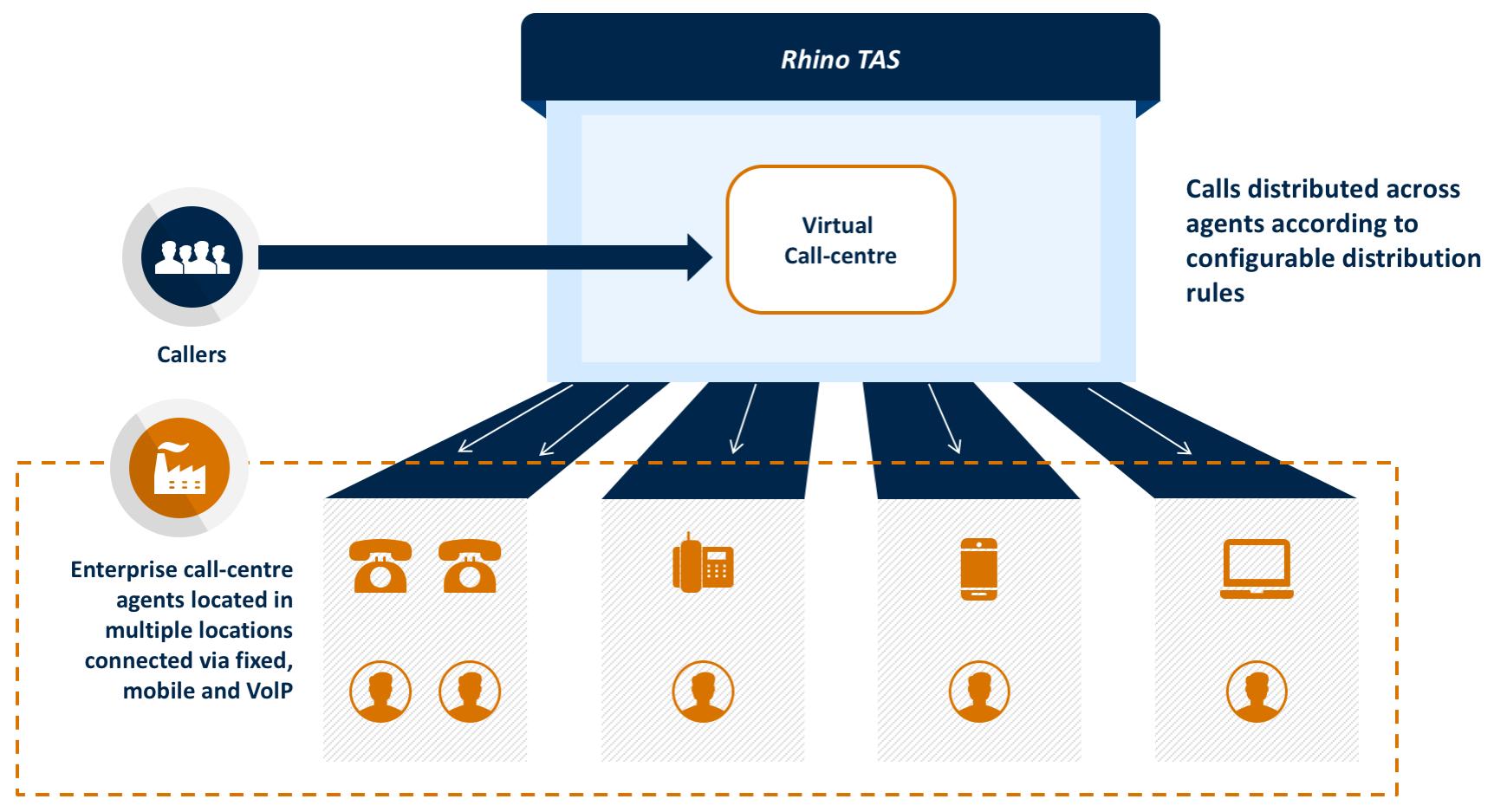 rhino-tas-app-virtual-call-centre