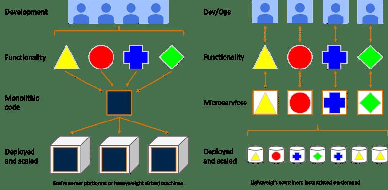 monolithic code vs microservices architecture
