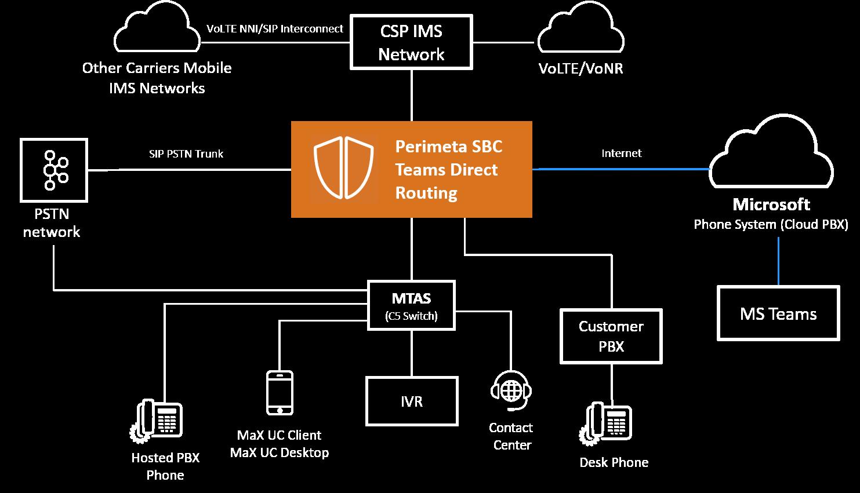 MS-Teams Diagram-r2
