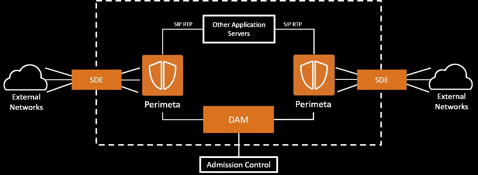 Perimeta SBC Diagram-r2
