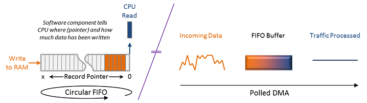 Accelerating the NFV Data Plane: SR-IOV and DPDK… in my own words