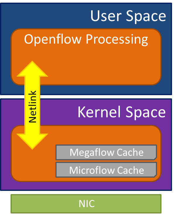 accelerating-the-NFV-data-plane-ovs-micro-mega-flow.png