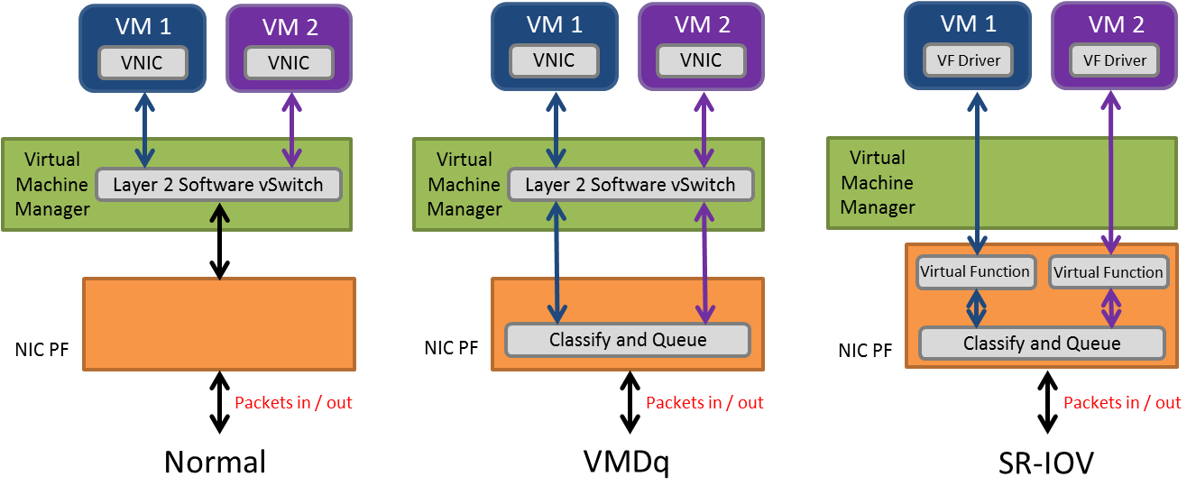 accelerating-the-NFV-data-plane-vm-3-ways.png
