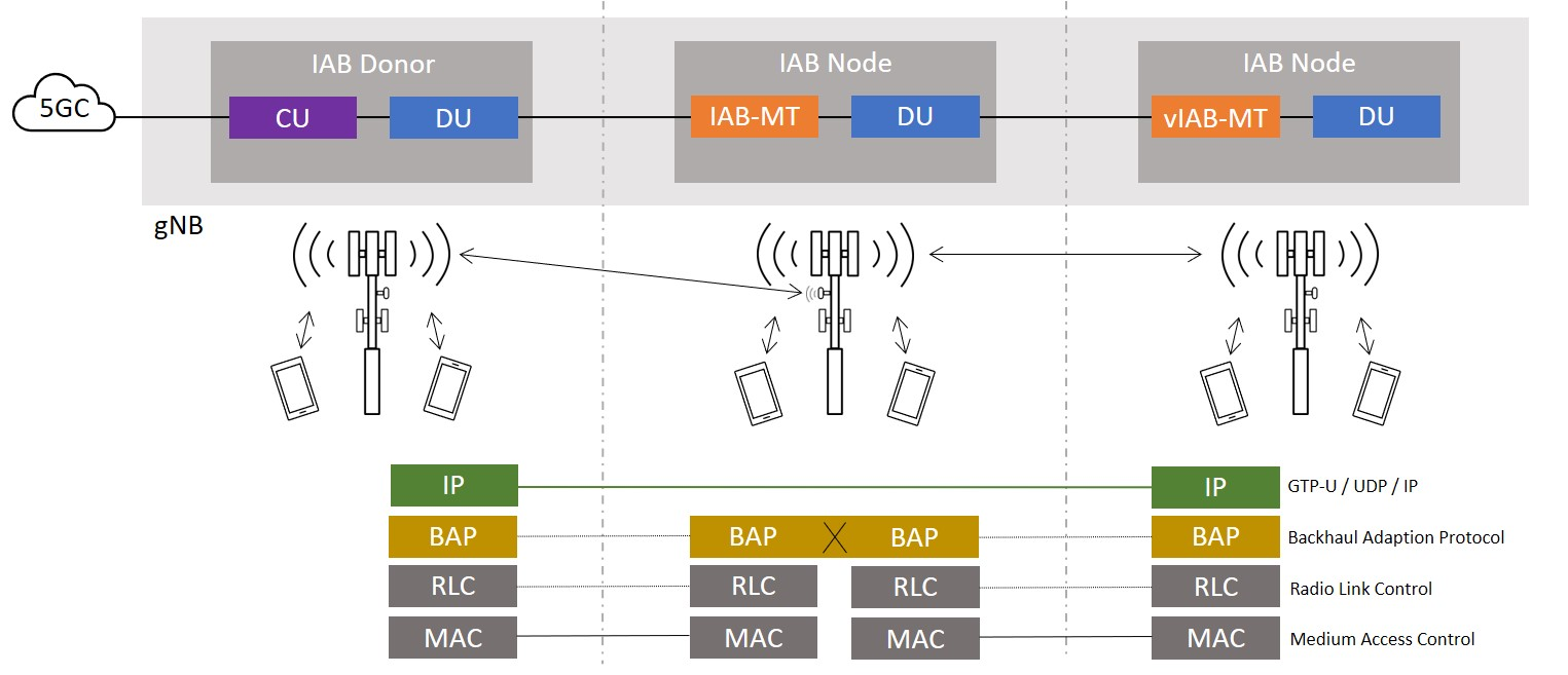What is 5G Integrated Access and Backhaul (IAB)?