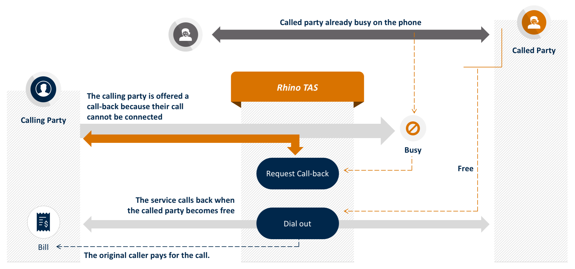rhino-tas-app-call-back-when-free