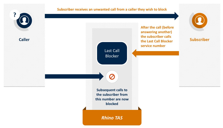 Cell phone blocker TAS - cell phone blocker Corowa