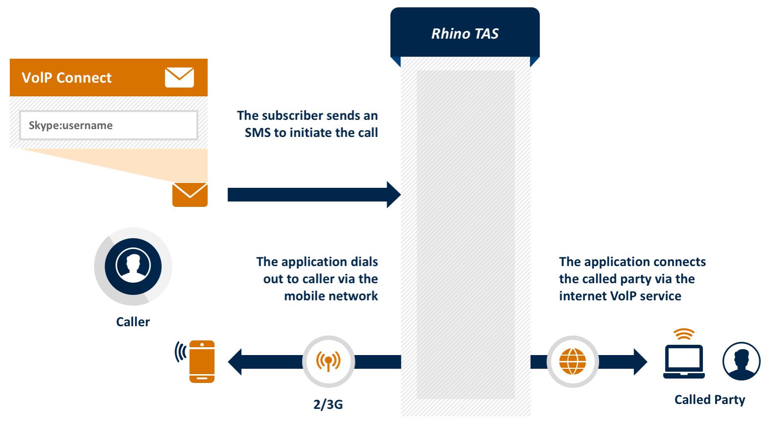 Rhino TAS app: VoIP Service Connect